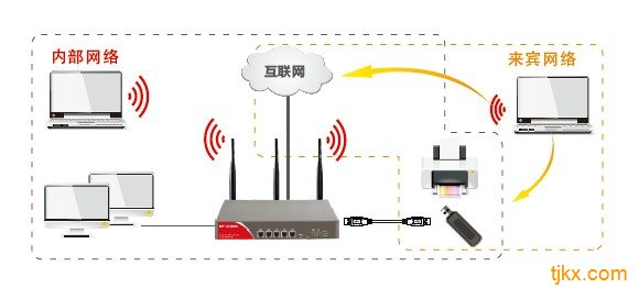 IP-COM X系列450M无线多业务智能器,MIMO架构,集有线无线于一体,采用专业嵌入式平台和高性能网络操作系统,450M无线传输速率,具备智能QoS流控、安全无线应用、上网行为管理、USB扩展等功能。其适用于中小型企业、酒店等应用环境,长时间高负载运作可靠,具备强大的行为管理功能,支持PPTV VPN和PPPoE服务,支持USB存储打印。提供一体化网络解决方案,让您真正实现拥有一台设备等同于拥有有限和无线网络,使您在网络环境上有更多样化的选择。 X3有2个100M自适应RJ45 WAN端口,3个10