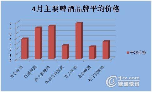 青岛啤酒在4月份中,区域最高价格出现在合肥市和太原市,为4.
