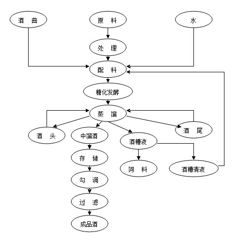 免蒸煮生物酿酒工艺流程图