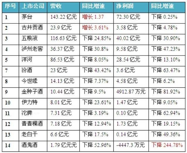 14家白酒上市公司中报业绩盘点(最全表格版)